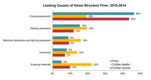 home structure fires